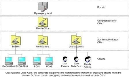 active-directory-bilgisayar-adina-gore-bilgisayar-hesaplarinin-farkli-ou-lara-tasinmasi